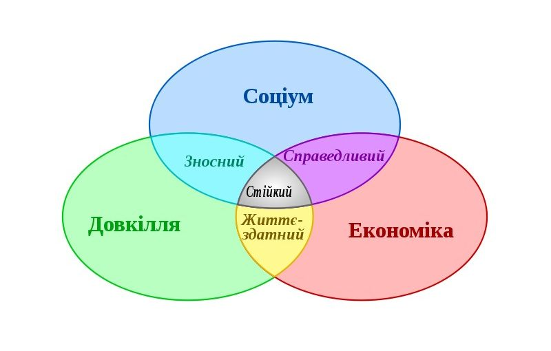 https://news.ztu.edu.ua/wp-content/uploads/2018/11/sustainable_developmentuk-800x510.jpg